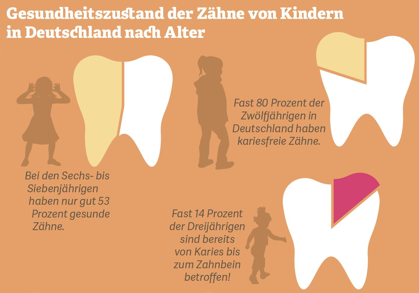 Grafik: Gesundheitszustand der Zähne von Kindern in Deutschland nach Alter