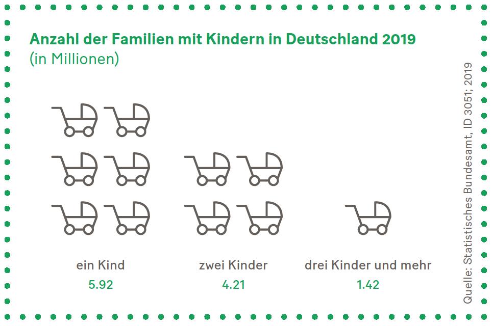 Grafik: Anzahl der Familien mit Kindern in Deutschland 2019