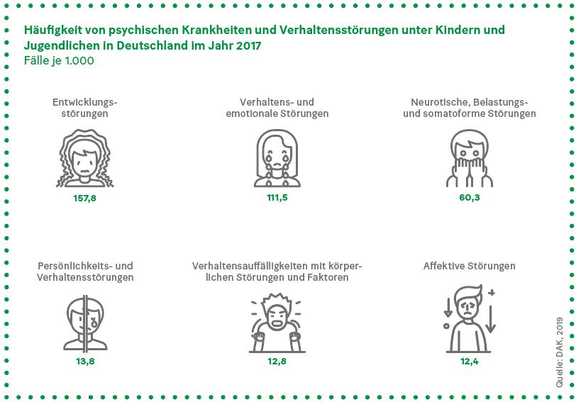 Grafik: Häufigkeit von psychischen Krankheiten und Verhaltensstörungen unter Kindern und Jugendlichen in Deutschland im Jahr 2017