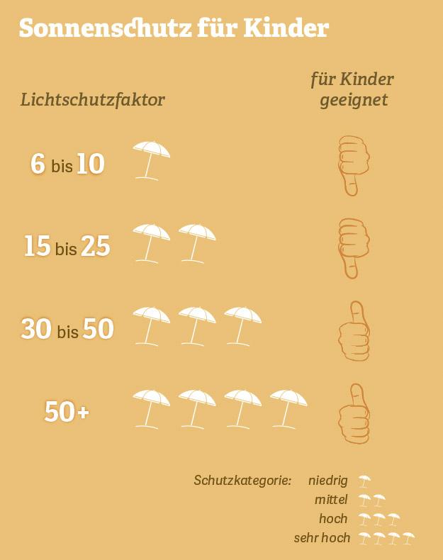 Grafik: Sonnenschutz für Kinder. Quelle: Deutsche Haut- und Allergiehilfe e.V.