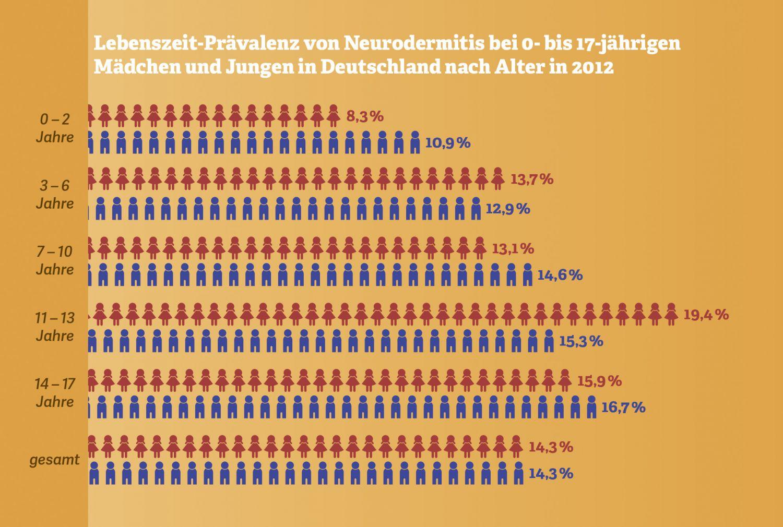Grafik: Lebenszeit-Prävelenz von Neurodermitis bei Kindern. Quelle: Robert-Koch-Institut, 2014