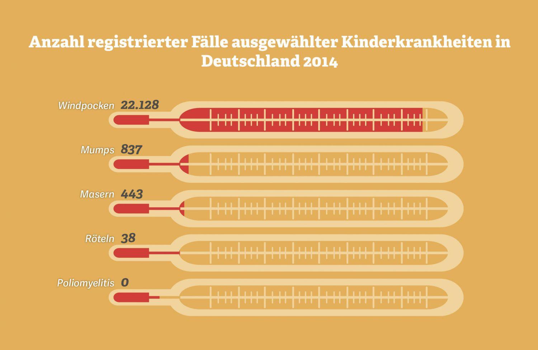 Grafik: Anzahl registrierter Fälle ausgewählter Kinderkrankheiten. Quelle: Robert-Koch-Institut, 2015
